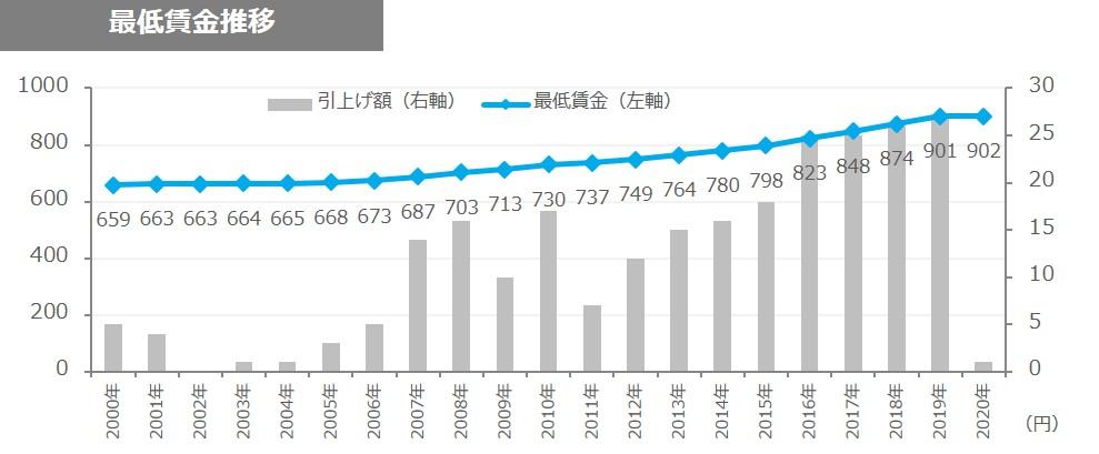 京都 府 最低 賃金 2020